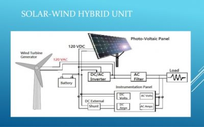 چشم انداز جهانی نیروگاه های بادی،خورشیدی هایبریدی تا سال 2024