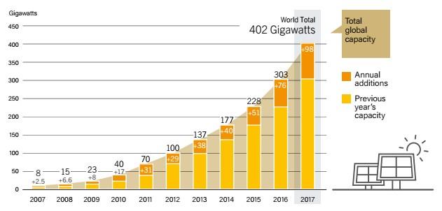 گزارش نیروگاه های فتوولتائیک در سال 2017