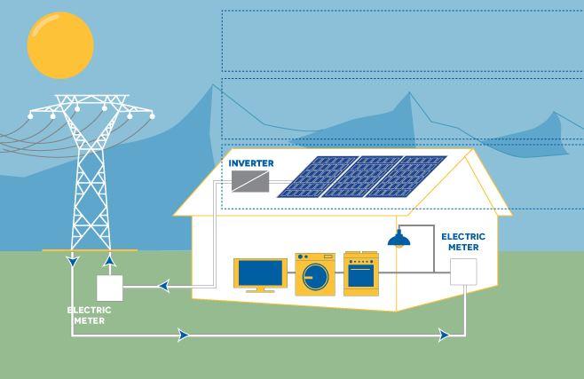 طراحی نیروگاه خورشیدی