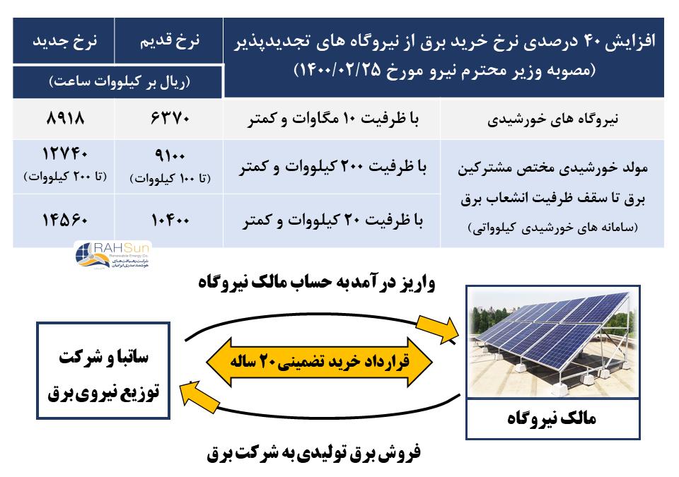 قیمت نیروگاه متصل به شبکه خورشیدی در سال 1400